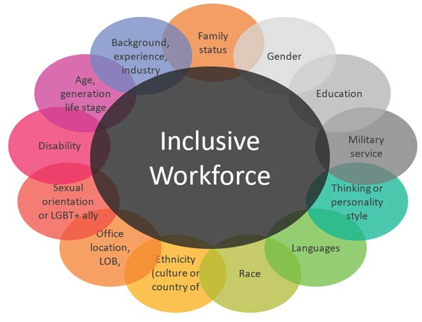 rise of disability 05 - The Rise of Disability Inclusion in the Workplace